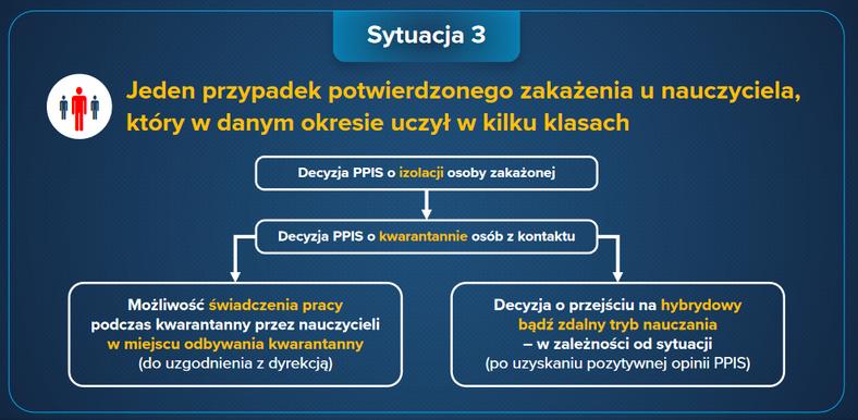 Zakażenie COVID-19 w szkole - procedury postępowania 3