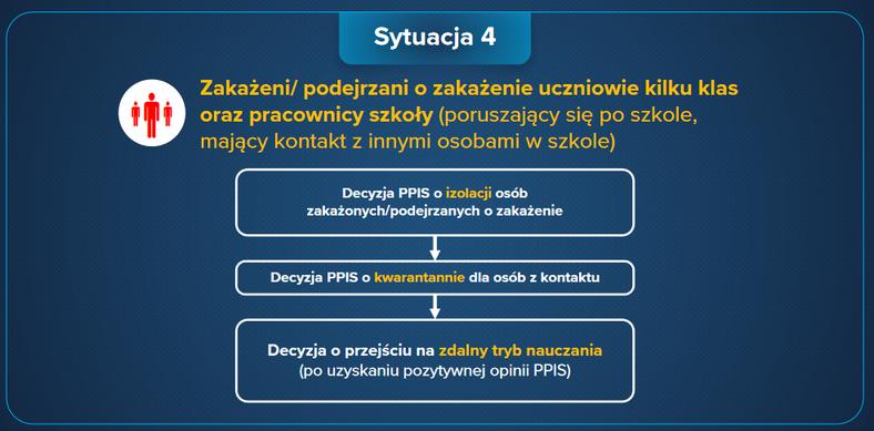 Zakażenie COVID-19 w szkole - procedury postępowania 4